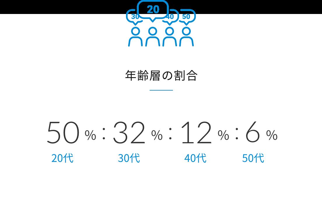 年齢層の割合  20代50%:30代32%:40代12%:50代6%