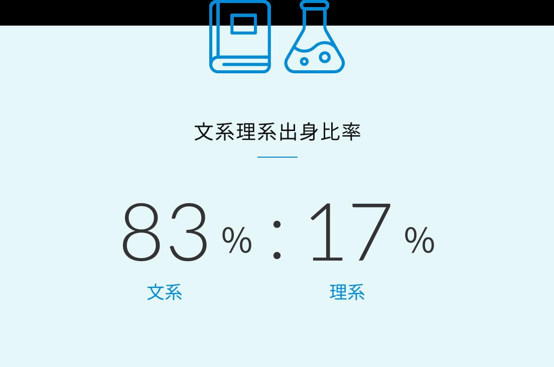 文系理系出身比率 文系83%:理系17%