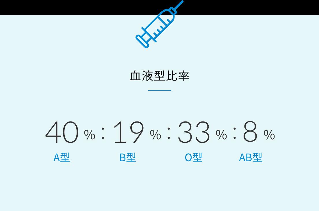 血液型比率 A型40%:B型19%:O型33%:AB型8%
